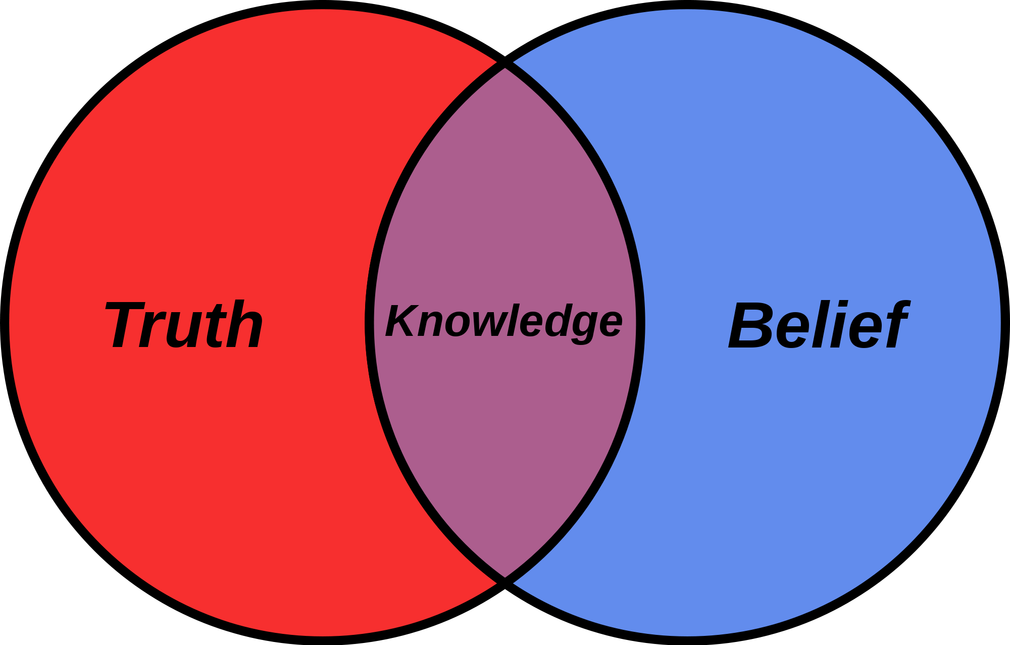 2000px-Belief_Venn_diagram.svg