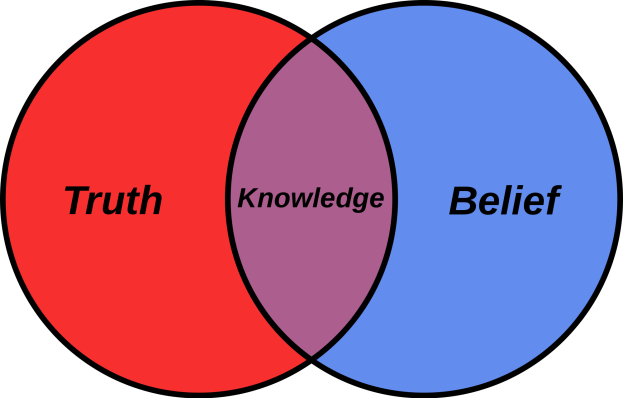 2000px-Belief_Venn_diagram.svg