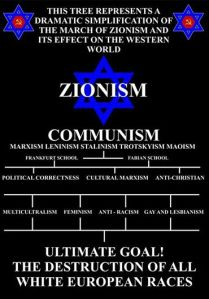 Zionist master plan